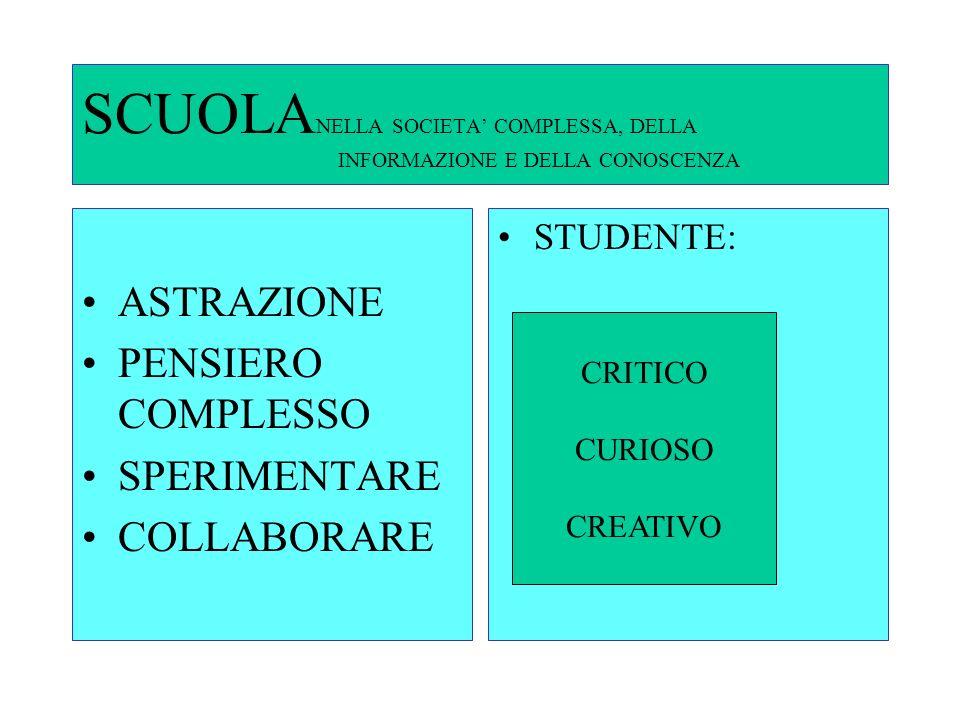 SCUOLA NELLA SOCIETA COMPLESSA, DELLA INFORMAZIONE E DELLA CONOSCENZA ASTRAZIONE PENSIERO COMPLESSO SPERIMENTARE COLLABORARE STUDENTE: CRITICO CURIOSO CREATIVO