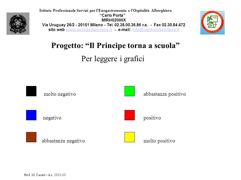Progetto: Il Principe torna a scuola Per leggere i grafici molto negativo abbastanza positivo negativo positivo abbastanza negativo molto positivo Ist