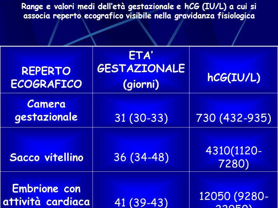 Range e valori medi delletà gestazionale e hCG (IU/L) a cui si associa reperto ecografico visibile nella gravidanza fisiologica REPERTO ECOGRAFICO ETA