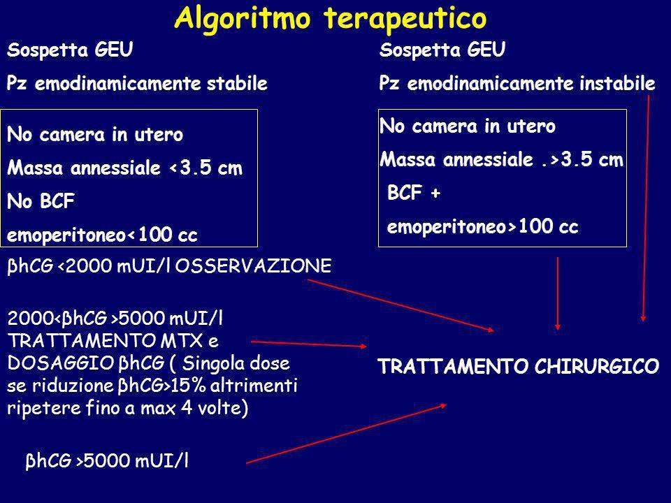 Algoritmo terapeutico Sospetta GEU Pz emodinamicamente stabile No camera in utero Massa annessiale <3.5 cm No BCF emoperitoneo<100 cc No camera in ute