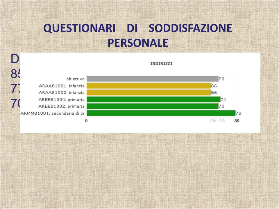 QUESTIONARI DI SODDISFAZIONE PERSONALE DOCENTI= 77% 85% infanzia 77% primaria 70% secondaria