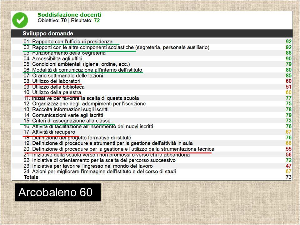 Arcobaleno 60