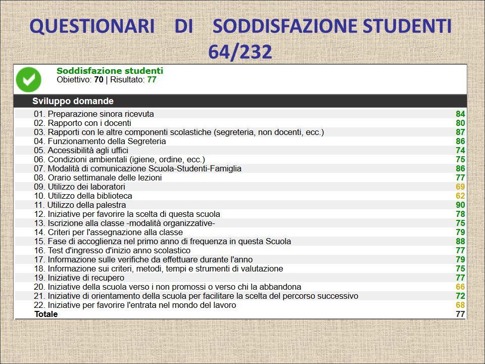 QUESTIONARI DI SODDISFAZIONE STUDENTI 64/232