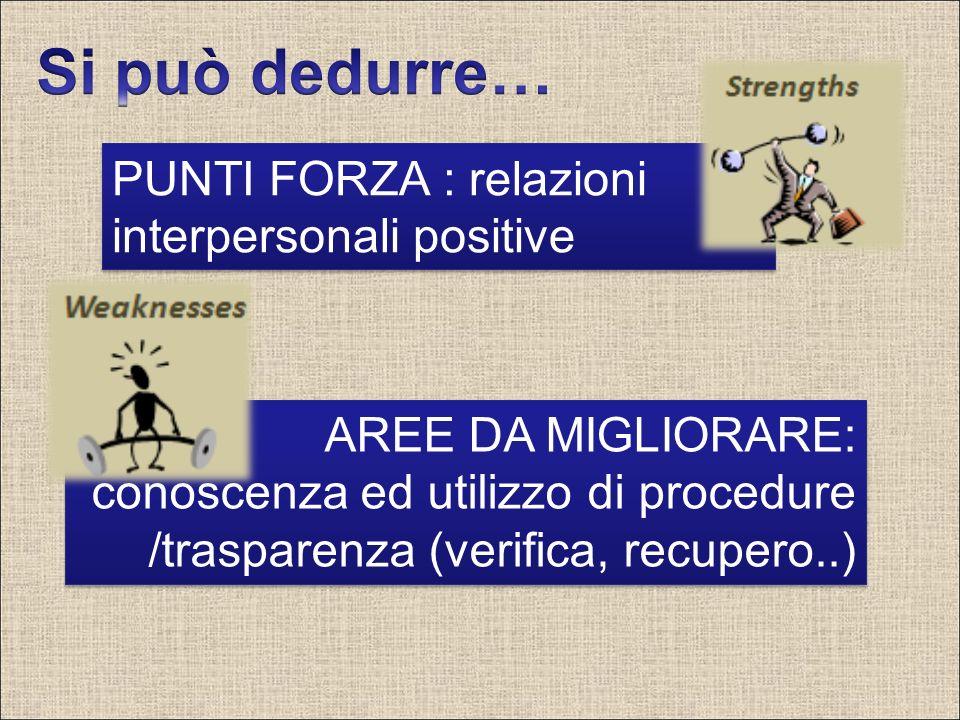 PUNTI FORZA : relazioni interpersonali positive AREE DA MIGLIORARE: conoscenza ed utilizzo di procedure /trasparenza (verifica, recupero..)