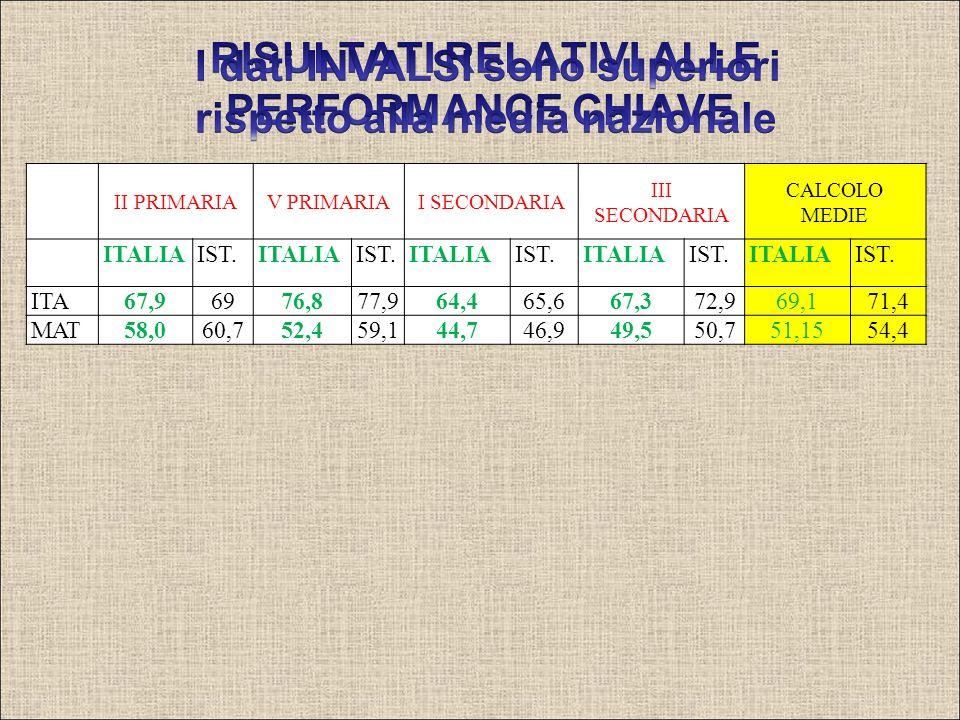II PRIMARIAV PRIMARIAI SECONDARIA III SECONDARIA CALCOLO MEDIE ITALIAIST.ITALIAIST.ITALIAIST.ITALIAIST.ITALIAIST. ITA67,96976,877,964,465,667,372,969,
