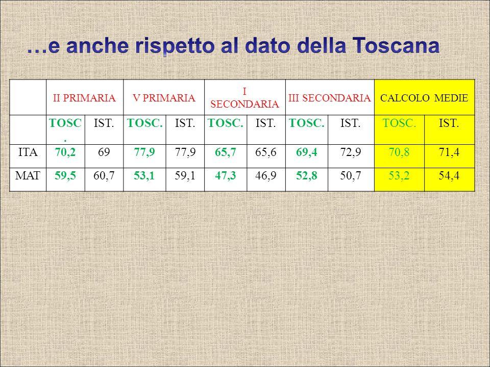 II PRIMARIAV PRIMARIA I SECONDARIA III SECONDARIACALCOLO MEDIE TOSC. IST.TOSC.IST.TOSC.IST.TOSC.IST.TOSC.IST. ITA70,26977,9 65,765,669,472,970,871,4 M