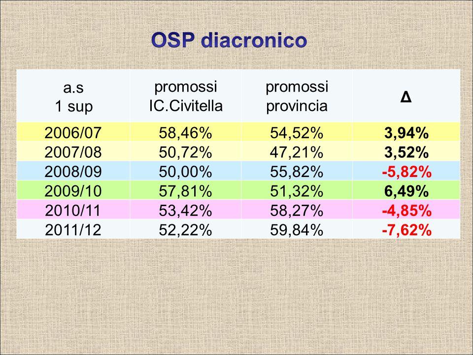 a.s 1 sup promossi IC.Civitella promossi provincia Δ 2006/0758,46%54,52%3,94% 2007/0850,72%47,21%3,52% 2008/0950,00%55,82%-5,82% 2009/1057,81%51,32%6,49% 2010/1153,42%58,27%-4,85% 2011/1252,22%59,84%-7,62%