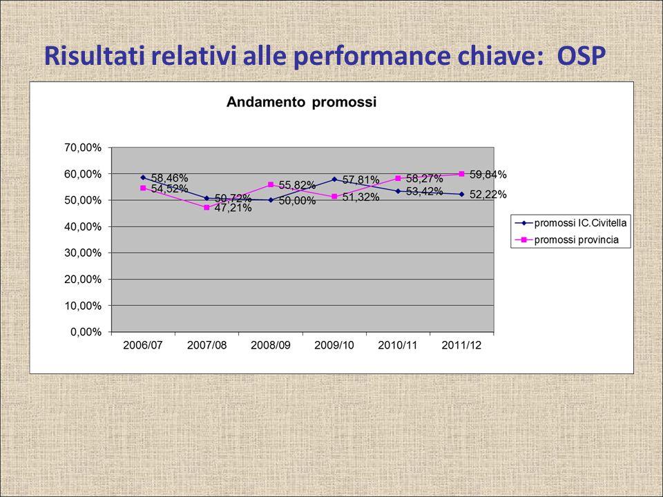 Risultati relativi alle performance chiave: OSP