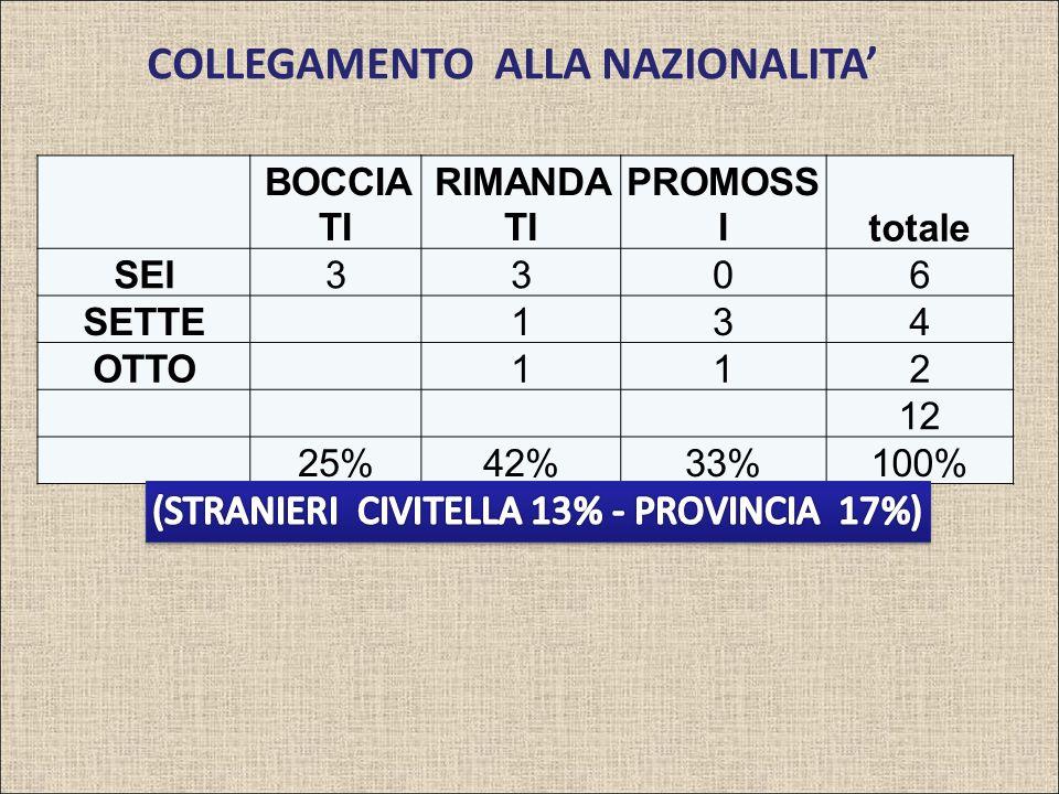 COLLEGAMENTO ALLA NAZIONALITA BOCCIA TI RIMANDA TI PROMOSS Itotale SEI3306 SETTE 134 OTTO 112 12 25%42%33%100%