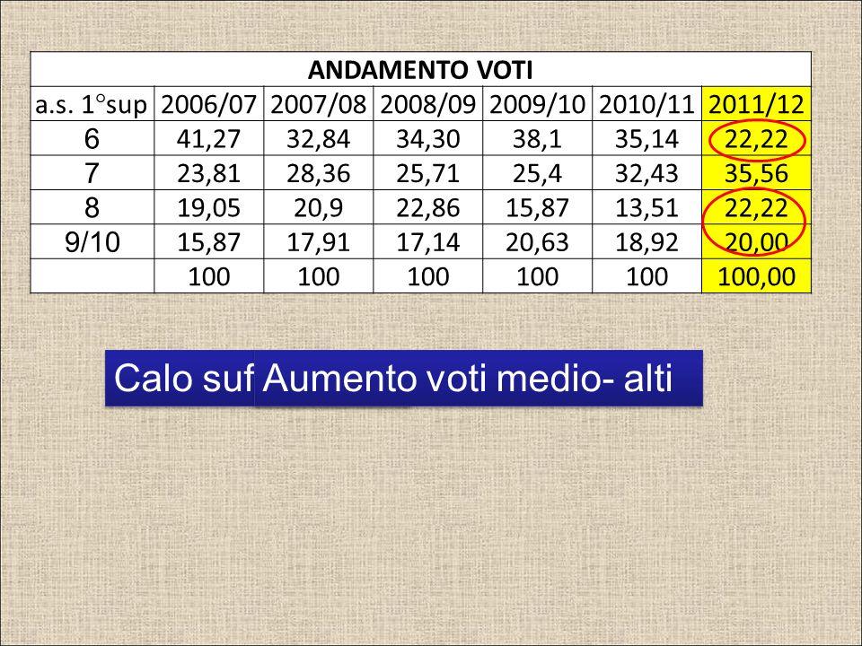 ANDAMENTO VOTI a.s.