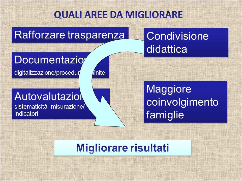 Rafforzare trasparenza Documentazione digitalizzazione/procedure definite Documentazione digitalizzazione/procedure definite Maggiore coinvolgimento f