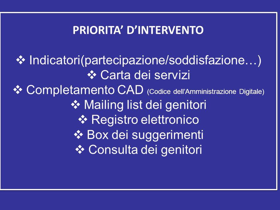 PRIORITA DINTERVENTO Indicatori(partecipazione/soddisfazione…) Carta dei servizi Completamento CAD (Codice dellAmministrazione Digitale) Mailing list dei genitori Registro elettronico Box dei suggerimenti Consulta dei genitori PRIORITA DINTERVENTO Indicatori(partecipazione/soddisfazione…) Carta dei servizi Completamento CAD (Codice dellAmministrazione Digitale) Mailing list dei genitori Registro elettronico Box dei suggerimenti Consulta dei genitori