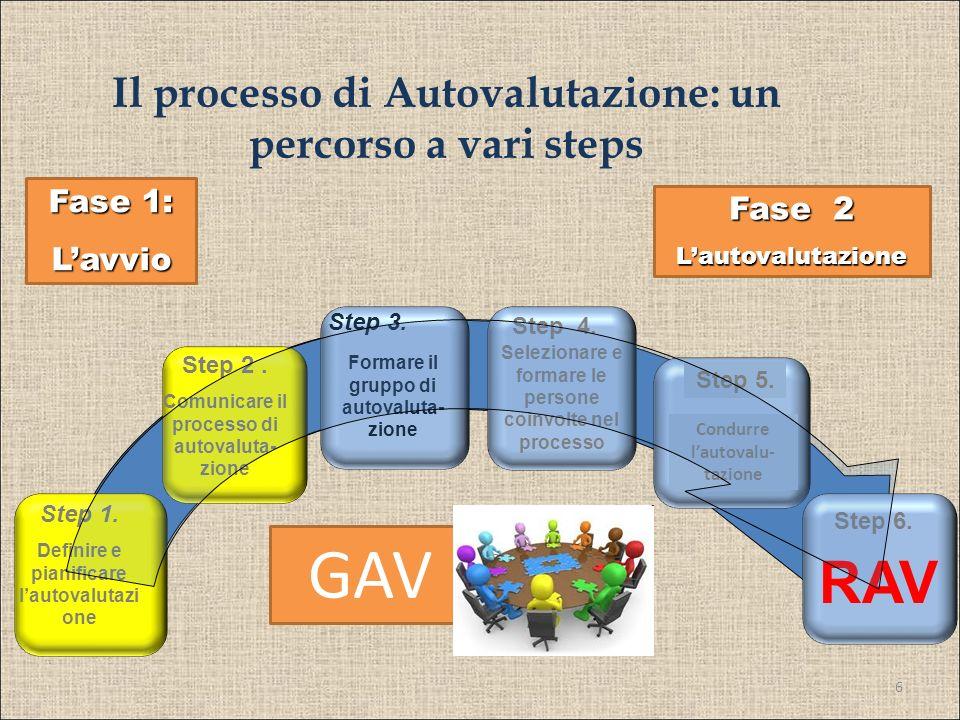 6 Il processo di Autovalutazione: un percorso a vari steps Step 1. Definire e pianificare lautovalutazi one Step 3. Step 4. Step 5. Step 6. Formare il