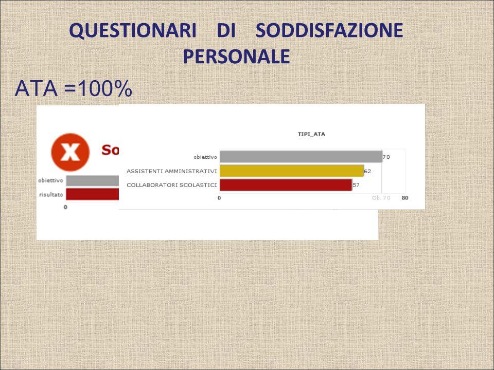 QUESTIONARI DI SODDISFAZIONE PERSONALE ATA =100%