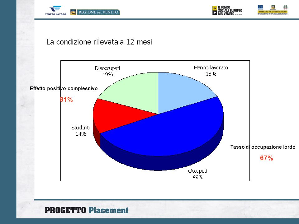 La condizione rilevata a 12 mesi Effetto positivo complessivo 81% Tasso di occupazione lordo 67%