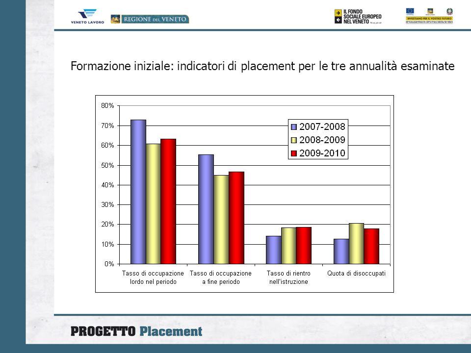 Formazione iniziale: indicatori di placement per le tre annualità esaminate