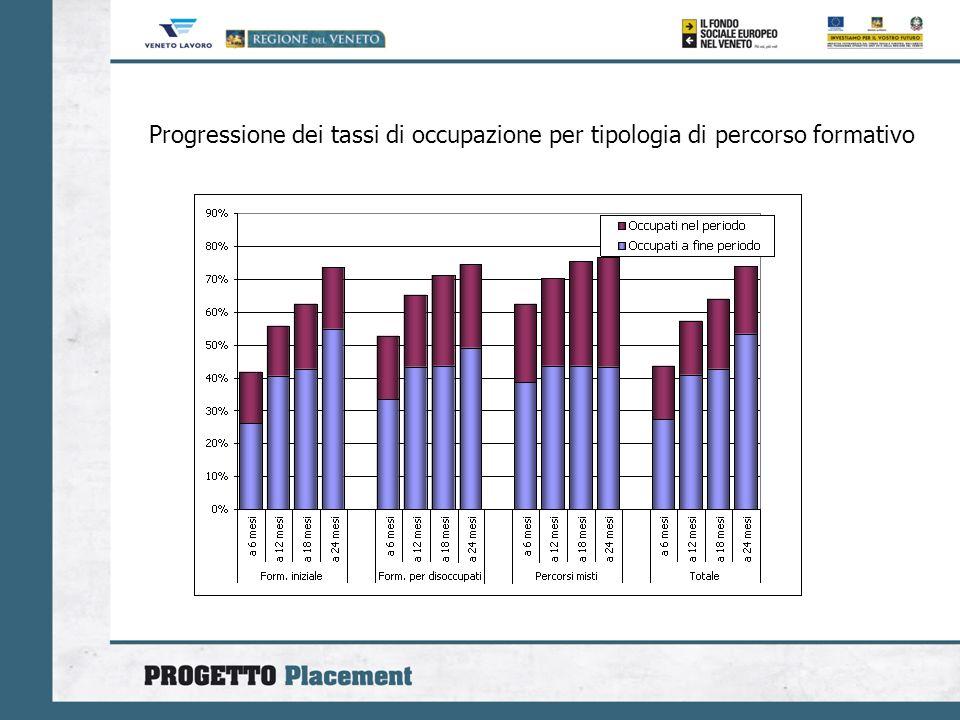Progressione dei tassi di occupazione per tipologia di percorso formativo