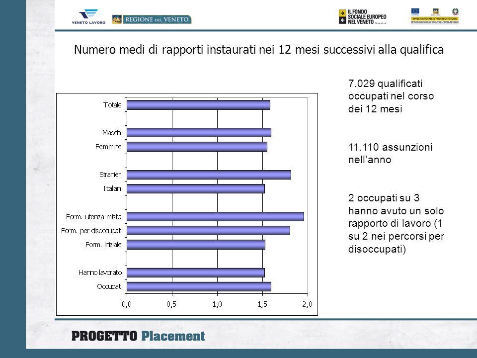 Numero medi di rapporti instaurati nei 12 mesi successivi alla qualifica 7.029 qualificati occupati nel corso dei 12 mesi 11.110 assunzioni nellanno 2 occupati su 3 hanno avuto un solo rapporto di lavoro (1 su 2 nei percorsi per disoccupati)