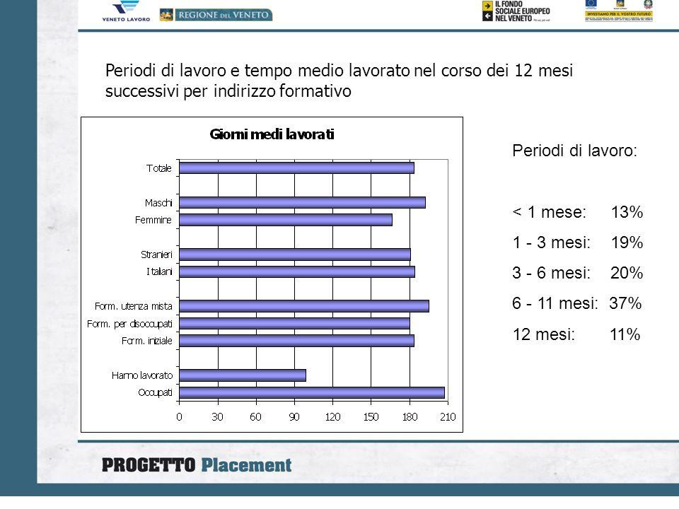 Periodi di lavoro e tempo medio lavorato nel corso dei 12 mesi successivi per indirizzo formativo Periodi di lavoro: < 1 mese: 13% 1 - 3 mesi: 19% 3 - 6 mesi: 20% 6 - 11 mesi: 37% 12 mesi: 11%
