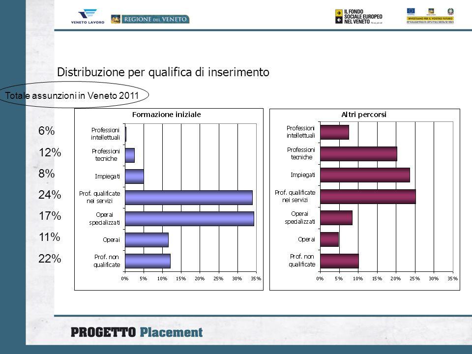 Distribuzione per qualifica di inserimento 6% 12% 8% 24% 17% 11% 22% Totale assunzioni in Veneto 2011