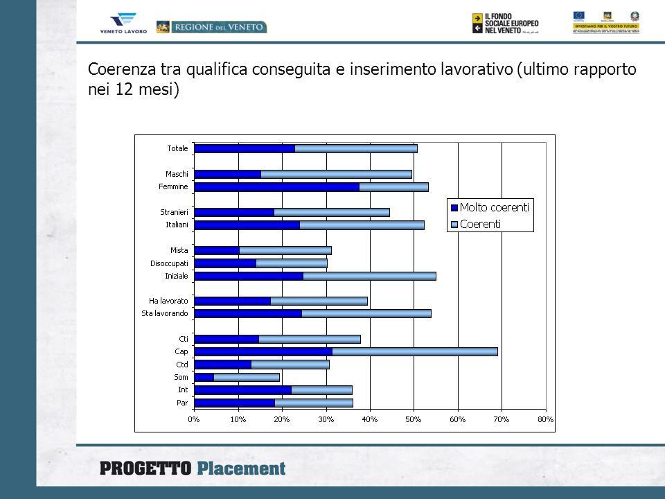Coerenza tra qualifica conseguita e inserimento lavorativo (ultimo rapporto nei 12 mesi)
