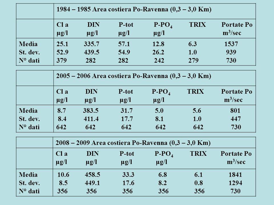 1984 – 1985 Area costiera Po-Ravenna (0,3 – 3,0 Km) Cl a DIN P-tot P-PO 4 TRIX Portate Po μg/l μg/l μg/l μg/l m 3 /sec Media St. dev. N° dati 25.1 335