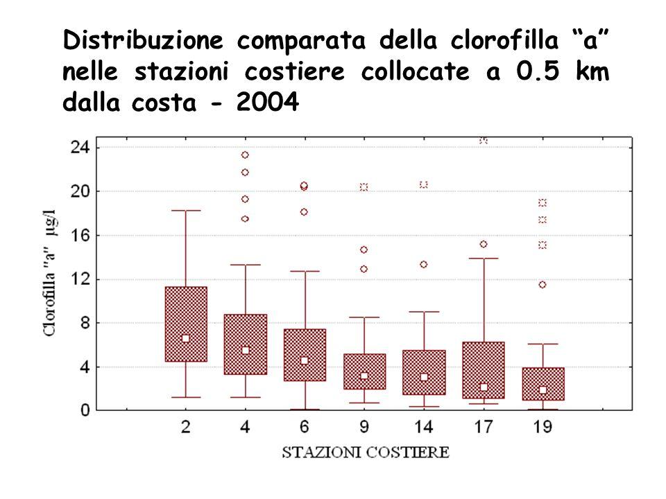 Distribuzione comparata della clorofilla a nelle stazioni costiere collocate a 0.5 km dalla costa - 2004