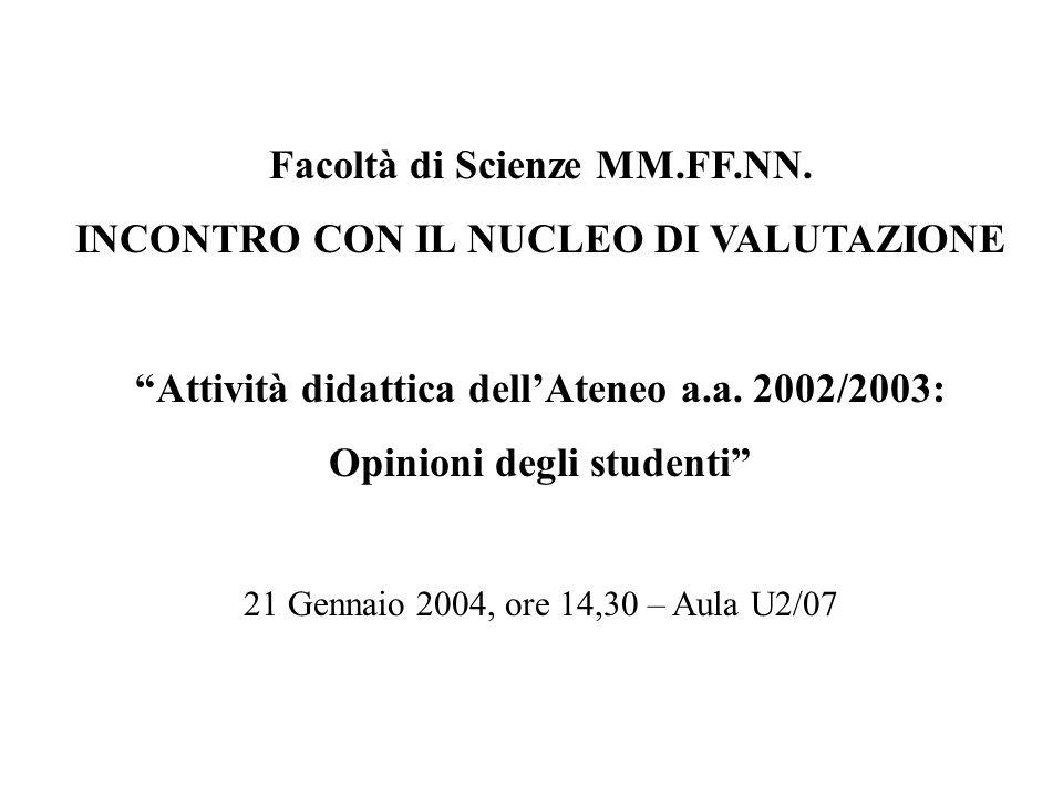 Facoltà di Scienze MM.FF.NN. INCONTRO CON IL NUCLEO DI VALUTAZIONE Attività didattica dellAteneo a.a. 2002/2003: Opinioni degli studenti 21 Gennaio 20