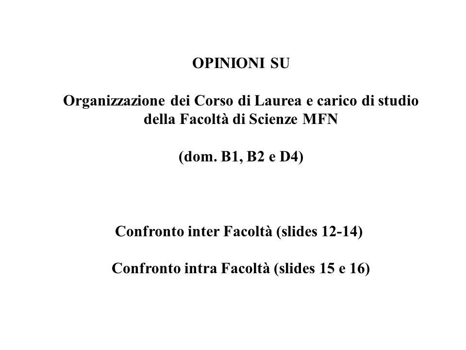OPINIONI SU Organizzazione dei Corso di Laurea e carico di studio della Facoltà di Scienze MFN (dom. B1, B2 e D4) Confronto inter Facoltà (slides 12-1
