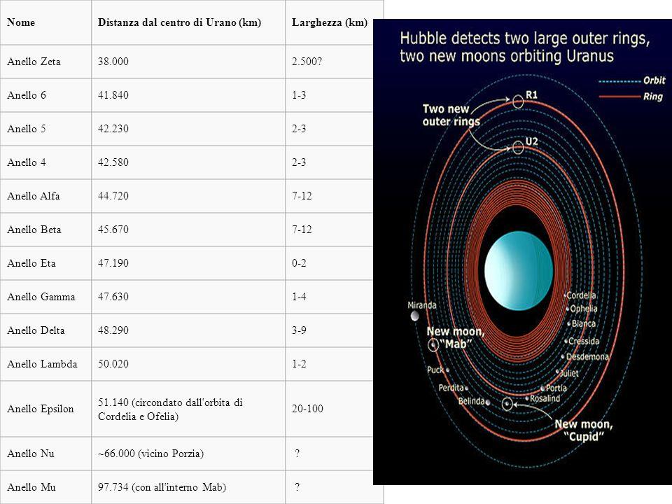 NomeDistanza dal centro di Urano (km)Larghezza (km) Anello Zeta38.0002.500? Anello 641.8401-3 Anello 542.2302-3 Anello 442.5802-3 Anello Alfa44.7207-1