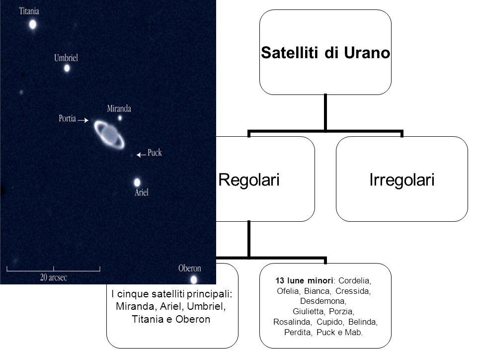 Satelliti di Urano Regolari I cinque satelliti principali: Miranda, Ariel, Umbriel, Titania e Oberon 13 lune minori: Cordelia, Ofelia, Bianca, Cressid