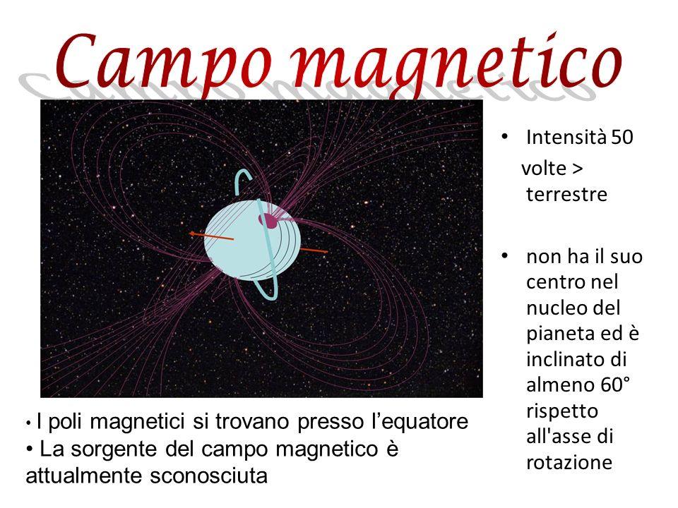 Intensità 50 volte > terrestre non ha il suo centro nel nucleo del pianeta ed è inclinato di almeno 60° rispetto all'asse di rotazione I poli magnetic