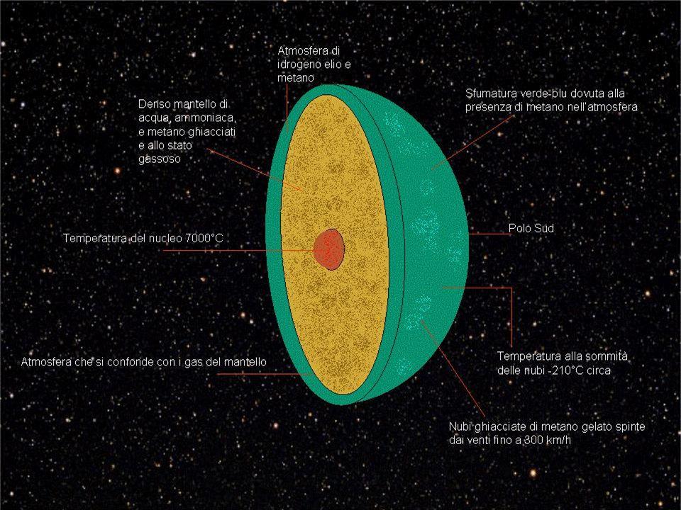 Intensità 50 volte > terrestre non ha il suo centro nel nucleo del pianeta ed è inclinato di almeno 60° rispetto all asse di rotazione I poli magnetici si trovano presso lequatore La sorgente del campo magnetico è attualmente sconosciuta