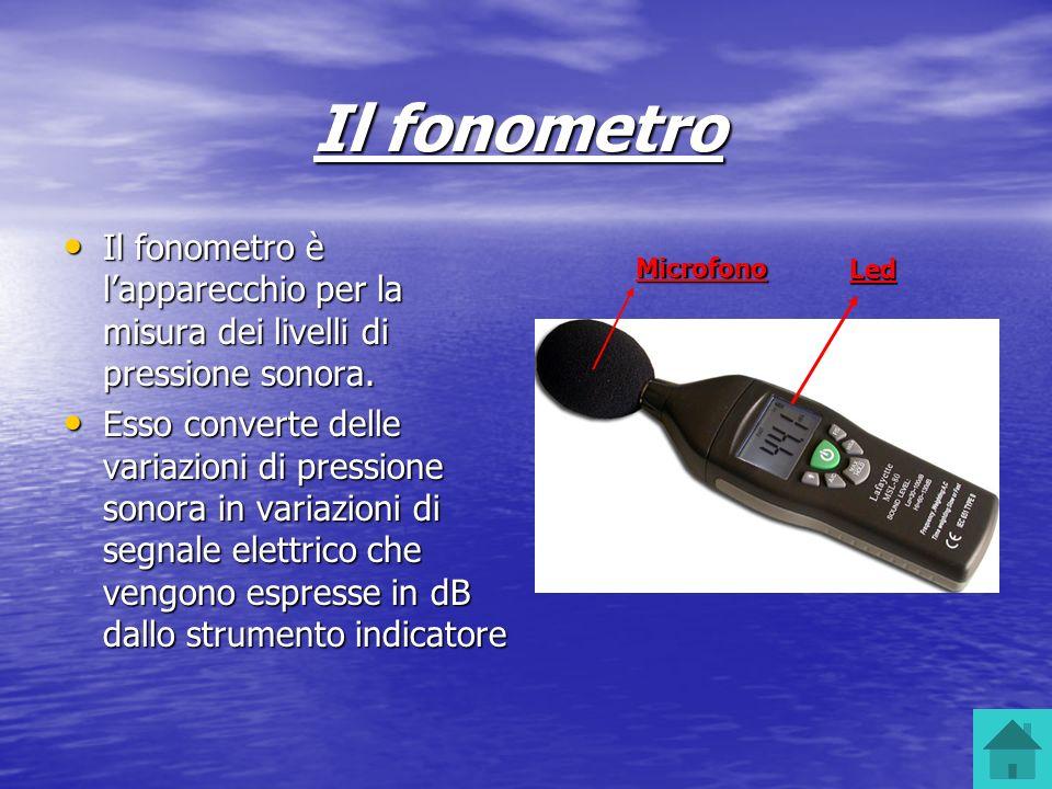 Il fonometro Il fonometro è lapparecchio per la misura dei livelli di pressione sonora. Esso converte delle variazioni di pressione sonora in variazio