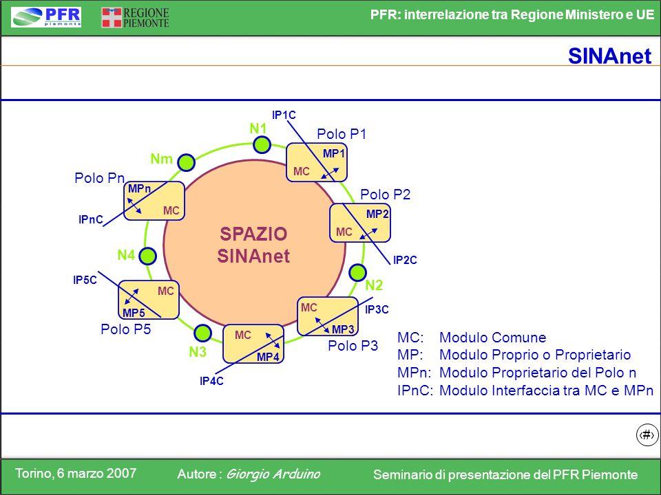 Torino, 6 marzo 2007 Autore : Giorgio Arduino Seminario di presentazione del PFR Piemonte PFR: interrelazione tra Regione Ministero e UE 13 SINAnet SP