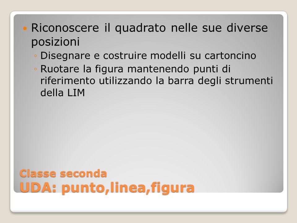 Classe seconda UDA: punto,linea,figura Riconoscere il quadrato nelle sue diverse posizioni Disegnare e costruire modelli su cartoncino Ruotare la figu