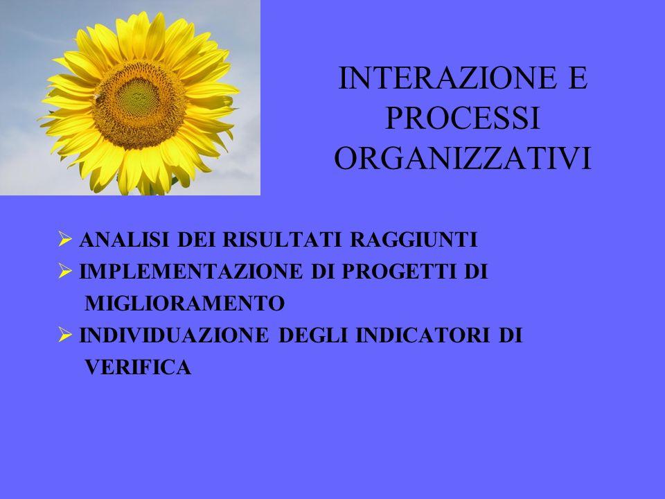 INTERAZIONE E PROCESSI ORGANIZZATIVI ANALISI DEI RISULTATI RAGGIUNTI IMPLEMENTAZIONE DI PROGETTI DI MIGLIORAMENTO INDIVIDUAZIONE DEGLI INDICATORI DI V