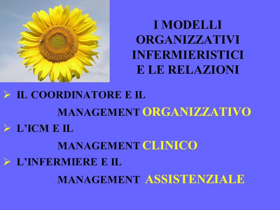 I MODELLI ORGANIZZATIVI INFERMIERISTICI E LE RELAZIONI IL COORDINATORE E IL MANAGEMENT ORGANIZZATIVO LICM E IL MANAGEMENT CLINICO LINFERMIERE E IL MAN