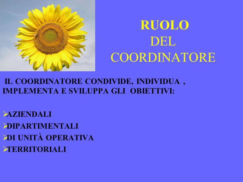 RUOLO DEL COORDINATORE IL COORDINATORE CONDIVIDE, INDIVIDUA, IMPLEMENTA E SVILUPPA GLI OBIETTIVI: AZIENDALI DIPARTIMENTALI DI UNITÀ OPERATIVA TERRITOR