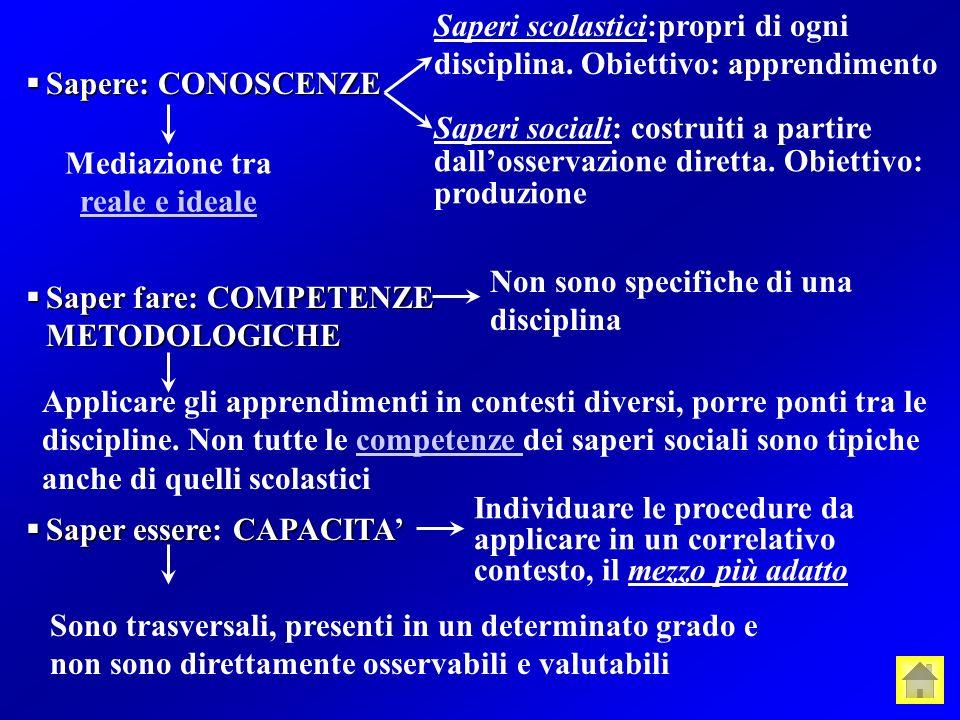 Sapere: CONOSCENZE Sapere: CONOSCENZE Saperi sociali: costruiti a partire dallosservazione diretta.