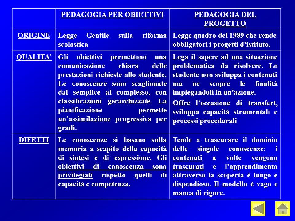 PEDAGOGIA PER OBIETTIVIPEDAGOGIA DEL PROGETTO ORIGINELegge Gentile sulla riforma scolastica Legge quadro del 1989 che rende obbligatori i progetti distituto.