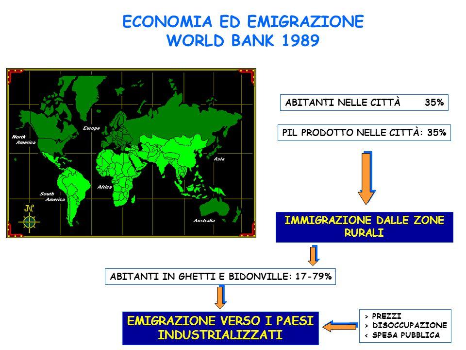 ECONOMIA ED EMIGRAZIONE WORLD BANK 1989 ABITANTI NELLE CITTÀ35% PIL PRODOTTO NELLE CITTÀ: 35% IMMIGRAZIONE DALLE ZONE RURALI ABITANTI IN GHETTI E BIDONVILLE: 17-79% > PREZZI > DISOCCUPAZIONE < SPESA PUBBLICA EMIGRAZIONE VERSO I PAESI INDUSTRIALIZZATI