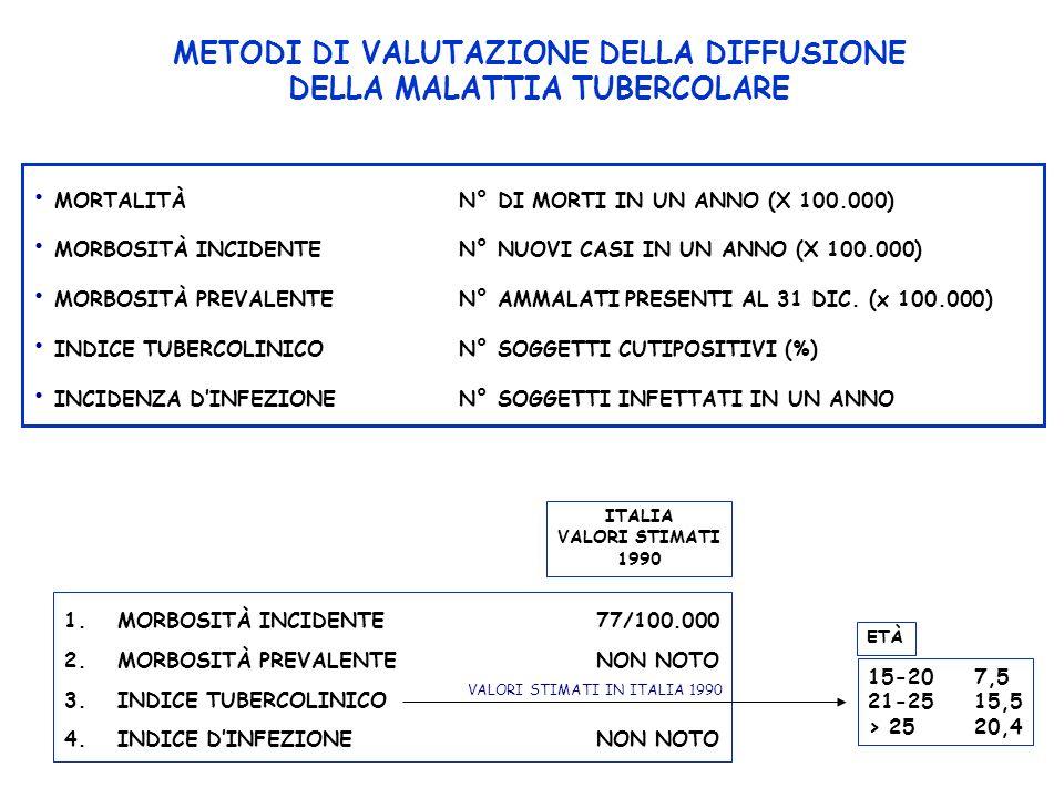 ANALISI DELLE SCHEDE INDIVIDUALI DI NOTIFICA DELLA TUBERCOLOSI IN ITALIA NEL TRIENNIO 1992-1994.
