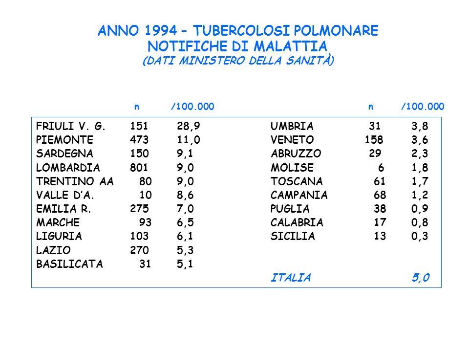 ANNO 1994 – TUBERCOLOSI POLMONARE NOTIFICHE DI MALATTIA (DATI MINISTERO DELLA SANITÀ) FRIULI V. G.15128,9UMBRIA 313,8 PIEMONTE47311,0VENETO1583,6 SARD