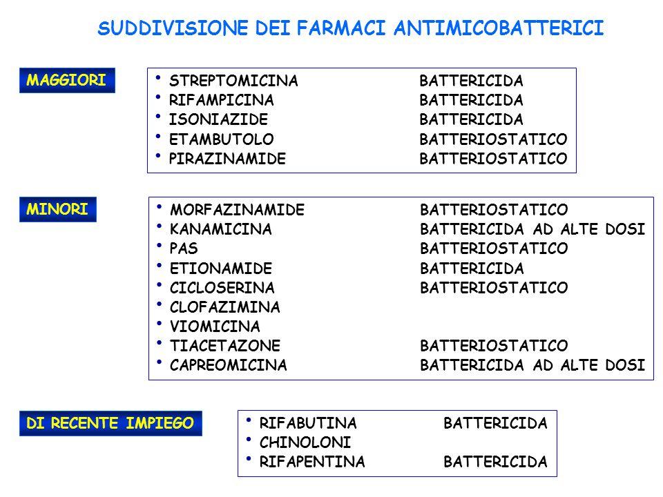 SUDDIVISIONE DEI FARMACI ANTIMICOBATTERICI MAGGIORI STREPTOMICINABATTERICIDA RIFAMPICINABATTERICIDA ISONIAZIDEBATTERICIDA ETAMBUTOLOBATTERIOSTATICO PIRAZINAMIDEBATTERIOSTATICO MINORI MORFAZINAMIDEBATTERIOSTATICO KANAMICINABATTERICIDA AD ALTE DOSI PASBATTERIOSTATICO ETIONAMIDEBATTERICIDA CICLOSERINABATTERIOSTATICO CLOFAZIMINA VIOMICINA TIACETAZONEBATTERIOSTATICO CAPREOMICINABATTERICIDA AD ALTE DOSI DI RECENTE IMPIEGO RIFABUTINABATTERICIDA CHINOLONI RIFAPENTINABATTERICIDA