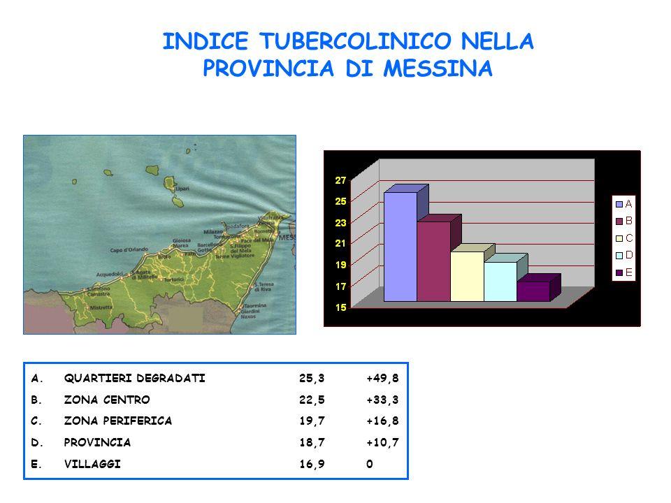 INDICE TUBERCOLINICO NELLA PROVINCIA DI MESSINA A.QUARTIERI DEGRADATI25,3+49,8 B.ZONA CENTRO22,5+33,3 C.ZONA PERIFERICA19,7+16,8 D.PROVINCIA18,7+10,7 E.VILLAGGI16,90