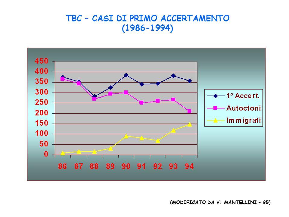 TBC – CASI DI PRIMO ACCERTAMENTO (1986-1994) (MODIFICATO DA V. MANTELLINI – 95)