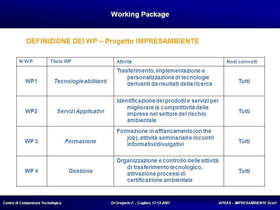 Centro di Competenza Tecnologica Di Gregorio F., Cagliari, 17.12.2007 APRAS - IMPRESAMBIENTE Scarl Working Package N°W.P.Titolo WPAttivitàNodi coinvolti WP1Tecnologie abilitanti Trasferimento, implementazione e personalizzazione di tecnologie derivanti da risultati della ricerca Tutti WP2Servizi Applicativi Identificazione dei prodotti e servizi per migliorare la competitività delle imprese nel settore del rischio ambientale Tutti WP 3Formazione Formazione in affiancamento (on the job), attività seminariali e incontri informativi/divulgativi Tutti WP 4Gestione Organizzazione e controllo delle attività di trasferimento tecnologico, attivazione processi di certificazione ambientale Tutti DEFINIZIONE DEI WP – Progetto IMPRESAMBIENTE