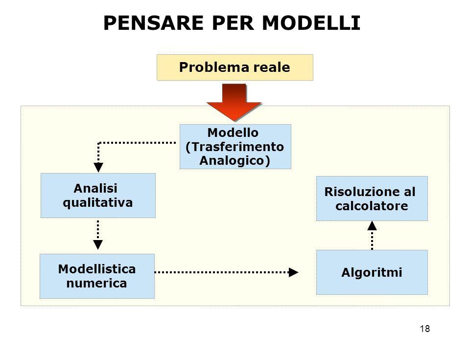 18 Problema reale Modello (Trasferimento Analogico) Analisi qualitativa Algoritmi Modellistica numerica Risoluzione al calcolatore PENSARE PER MODELLI