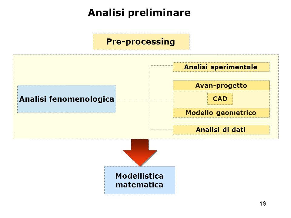 19 Pre-processing Analisi fenomenologica Modellistica matematica Analisi preliminare Analisi sperimentale Avan-progetto Modello geometrico Analisi di